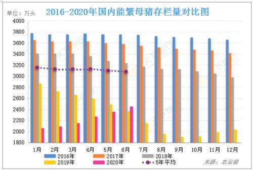 2016-2020年国内能繁母猪存栏量对比图