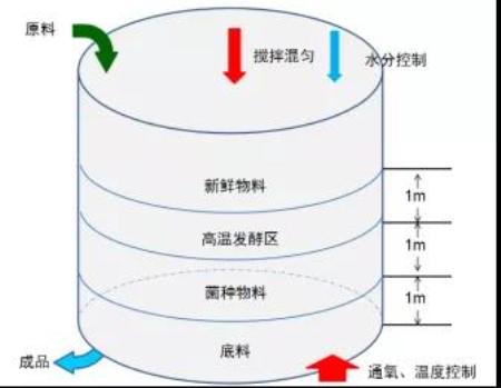 发酵罐公式示意图