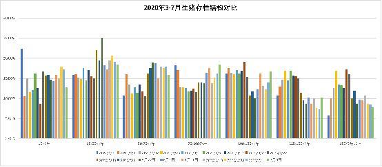 表2 7月3日-7月13日全国不同省份猪价涨跌幅度 备注:红色为上涨,绿色为下跌