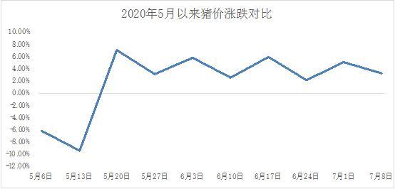 图3 2020年5月以来猪价涨跌对比