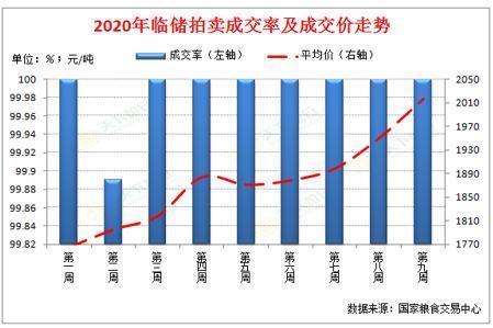 附图:2015-2020年玉米价格走势对比图