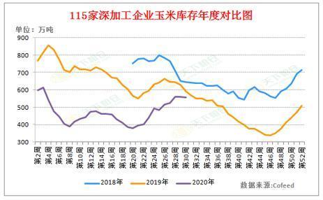 附图1:115家深加工玉米总库存历年对比统计(2020年第30周)