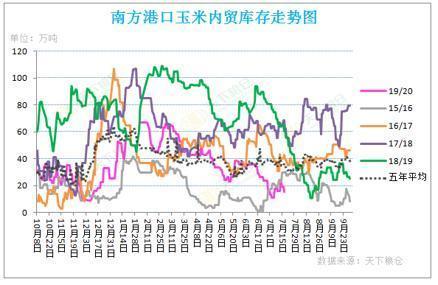 附图:广东港口玉米库存对比走势图