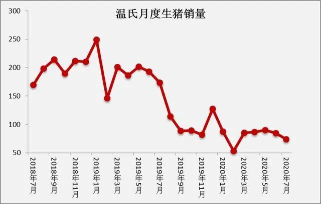 曾经的猪王,温氏7月出栏量继续腰斩,越养越少,到底有多缺猪?