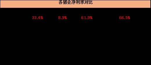 天兆猪业2020年净利率为前四个月数据