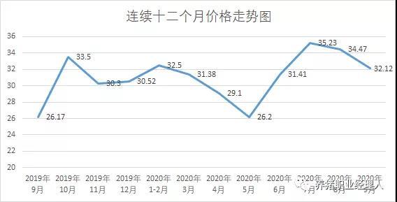 牧原三季度生猪销售超510万头