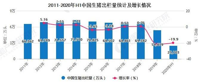 2020年中国猪业市场现状分析:生猪出栏量大幅下降,猪企后备产能扩张