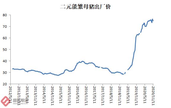 中国二元母猪和仔猪价格情况
