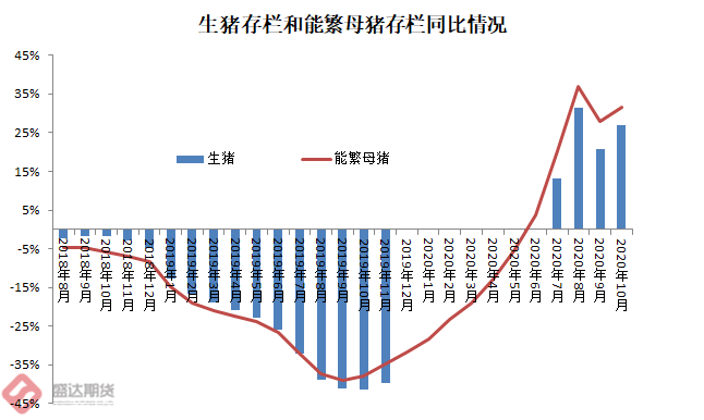 中国生猪存栏和能繁母猪存栏同比和环比增长情况