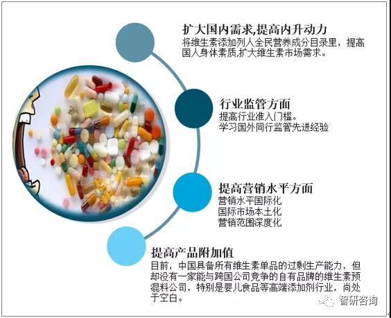 过度依赖国际市场,缺乏行业监管……2020年中国维生素行业产量统计及市场规模分析