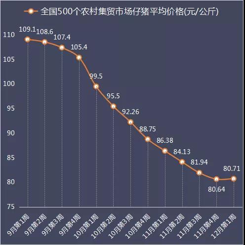 农业部数据:12月第4周仔猪价格出炉,连跌十一周后微型反弹