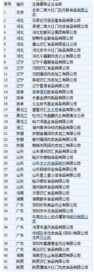 农业农村部办公厅关于公布2020年全国生猪屠宰标准化示范厂名单(第二批)