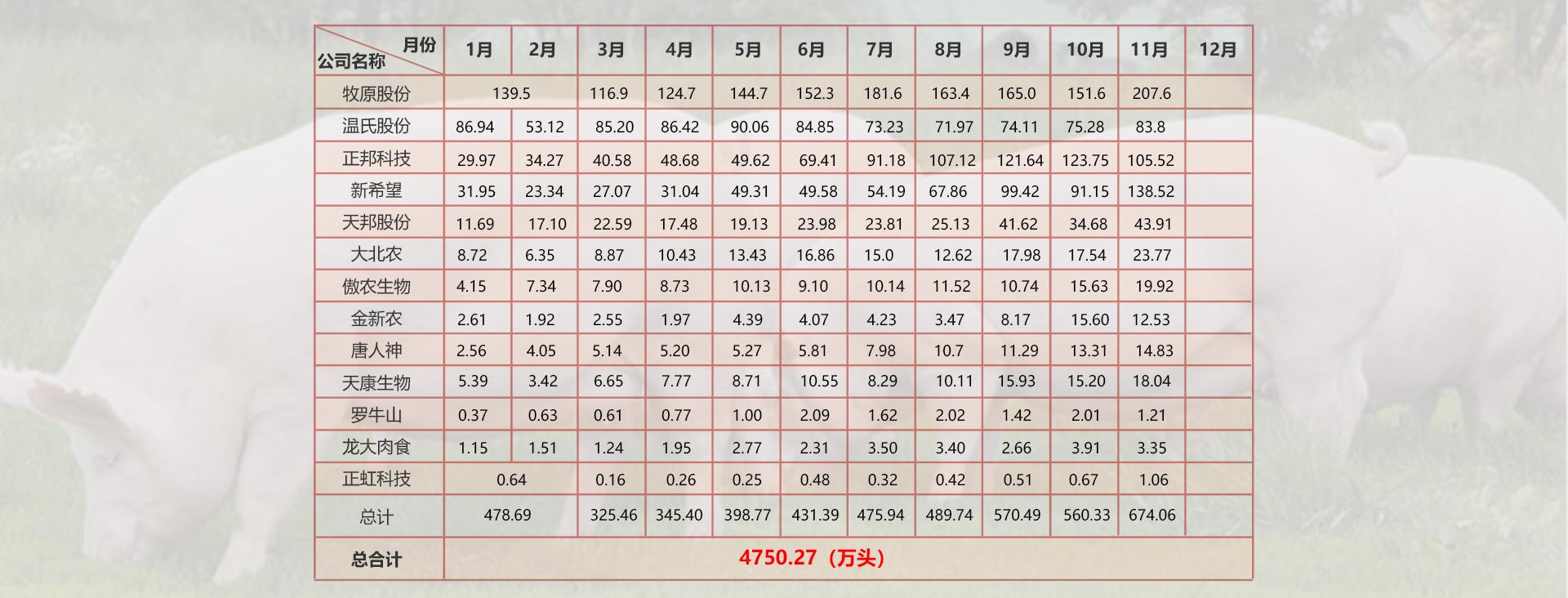 中国猪业月度数据简报——上市猪企生猪销售量(单位:万头)