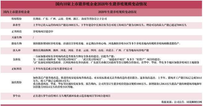 """超级猪周期红利淡化 """"二师兄""""吸金能力迎考"""