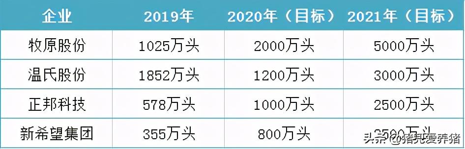 头部猪企2020年及2021年出栏目标