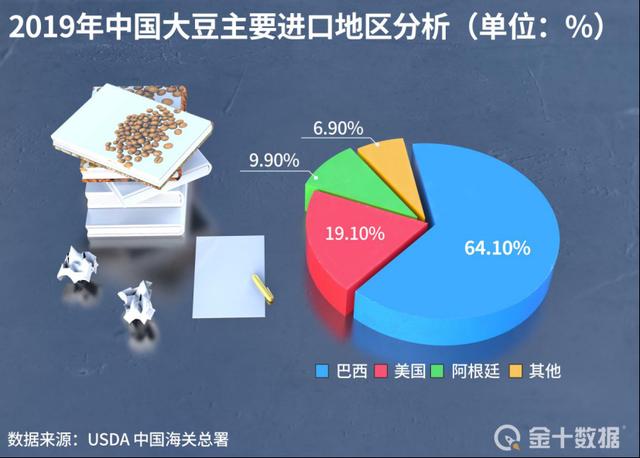 大豆比猪价涨得猛!为何还再进口1亿吨?我国就如此缺粮吗?