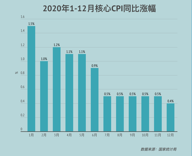 CPI涨幅