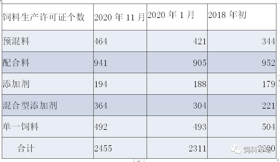 预计2020年山东饲料总产量将超过4560万吨