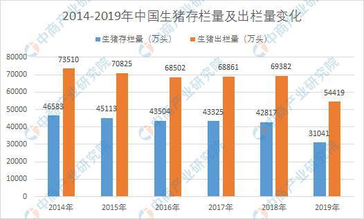 江苏兴起猪场投资建设热潮 2020年全国生猪市场发展前景分析(图)