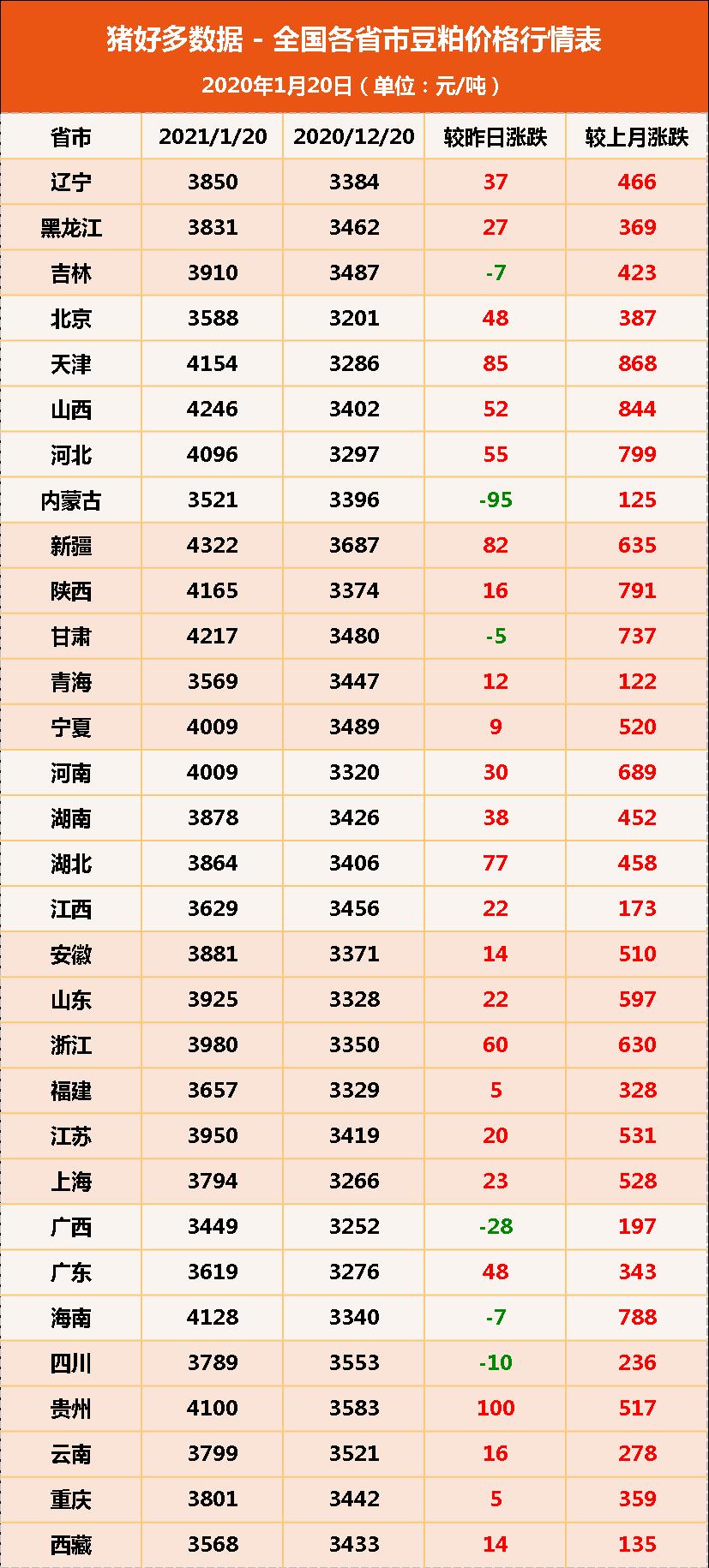 """1月20日饲料原料:中储粮拍出""""天价""""玉米,豆粕也不甘示弱?"""