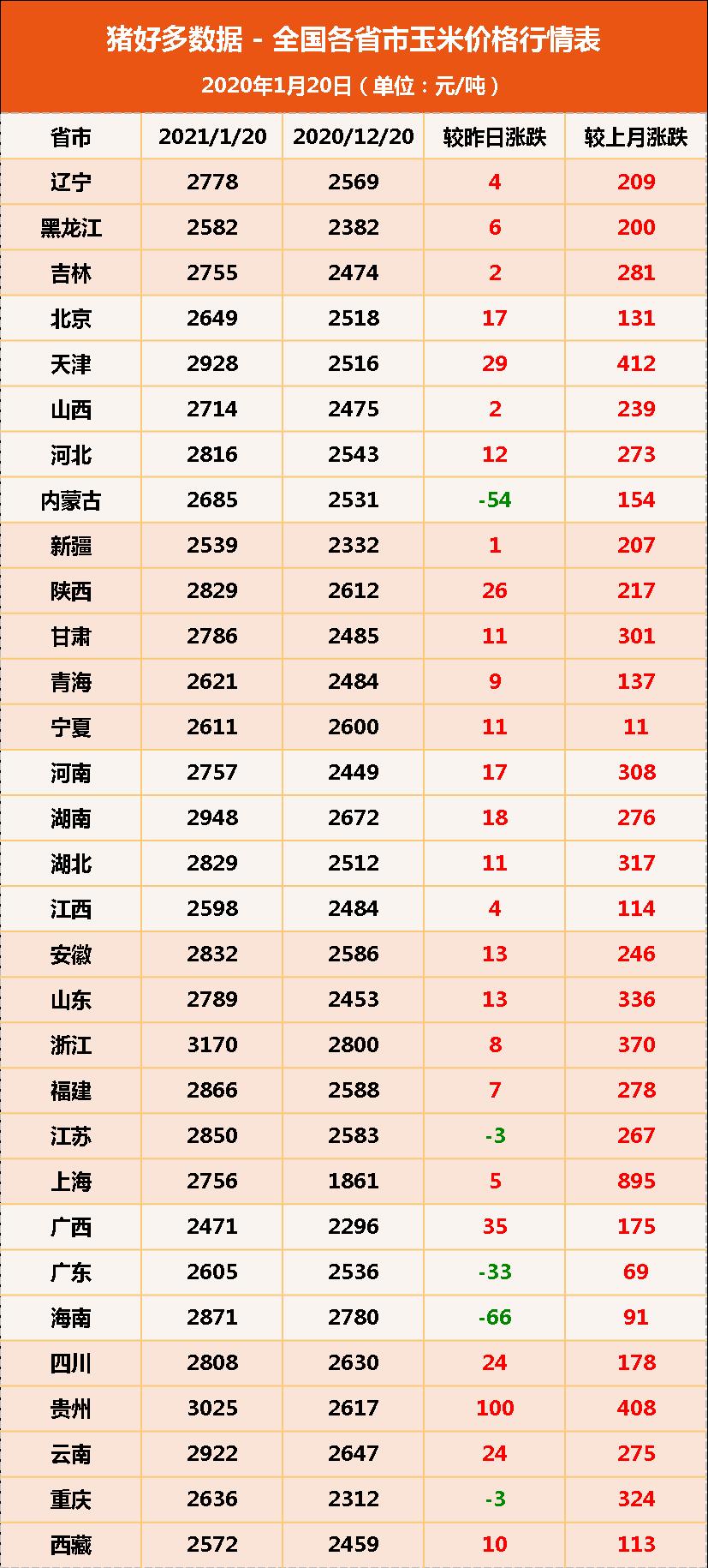 全国各省市玉米价格行情表