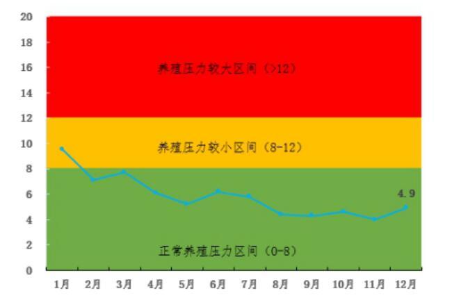 养殖压力指数走势图