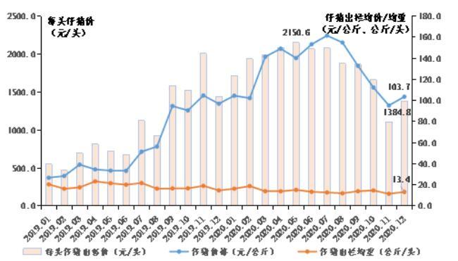 仔猪出售价格、出栏均重走势图