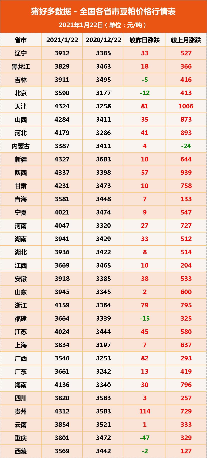 """1月22日饲料原料:豆粕价格虚高,年前玉米上涨""""尘埃落定""""?"""