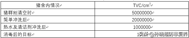 空栏后的活菌总数(TVC:活菌总数)