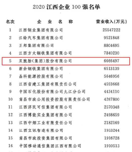江西省企业100强榜单发布