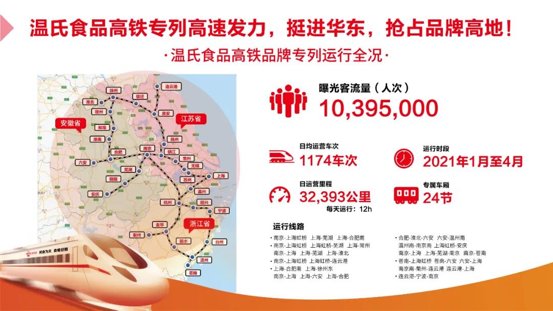 温氏食品高铁专列高速发力,挺进华东,抢占品牌高地!