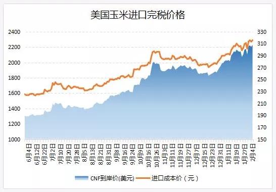 玉米进口成本再创新高!丨中国采购令美国玉米价格坚挺且库存收紧