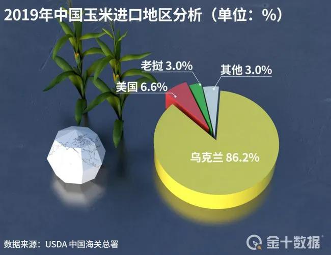 重磅消息!比国内价格低近50%的美国玉米来了 饲料要降价?
