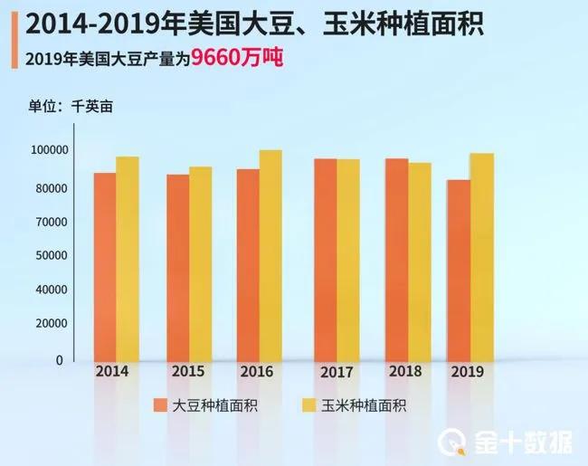 大量进口玉米进入中国且价格比国内低50%,饲料能降价吗?