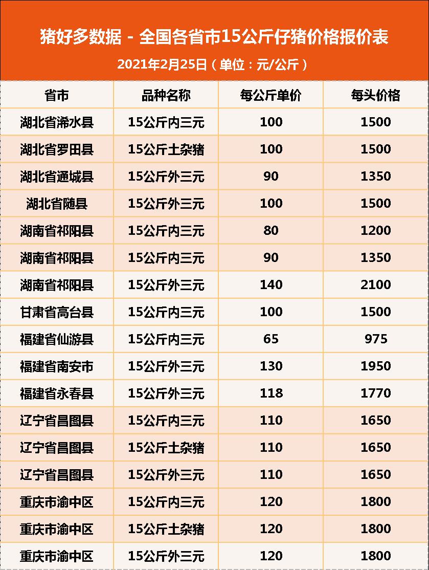 """25日15公斤仔猪价格:猪价""""一跌不回头"""",仔猪有价无市?"""