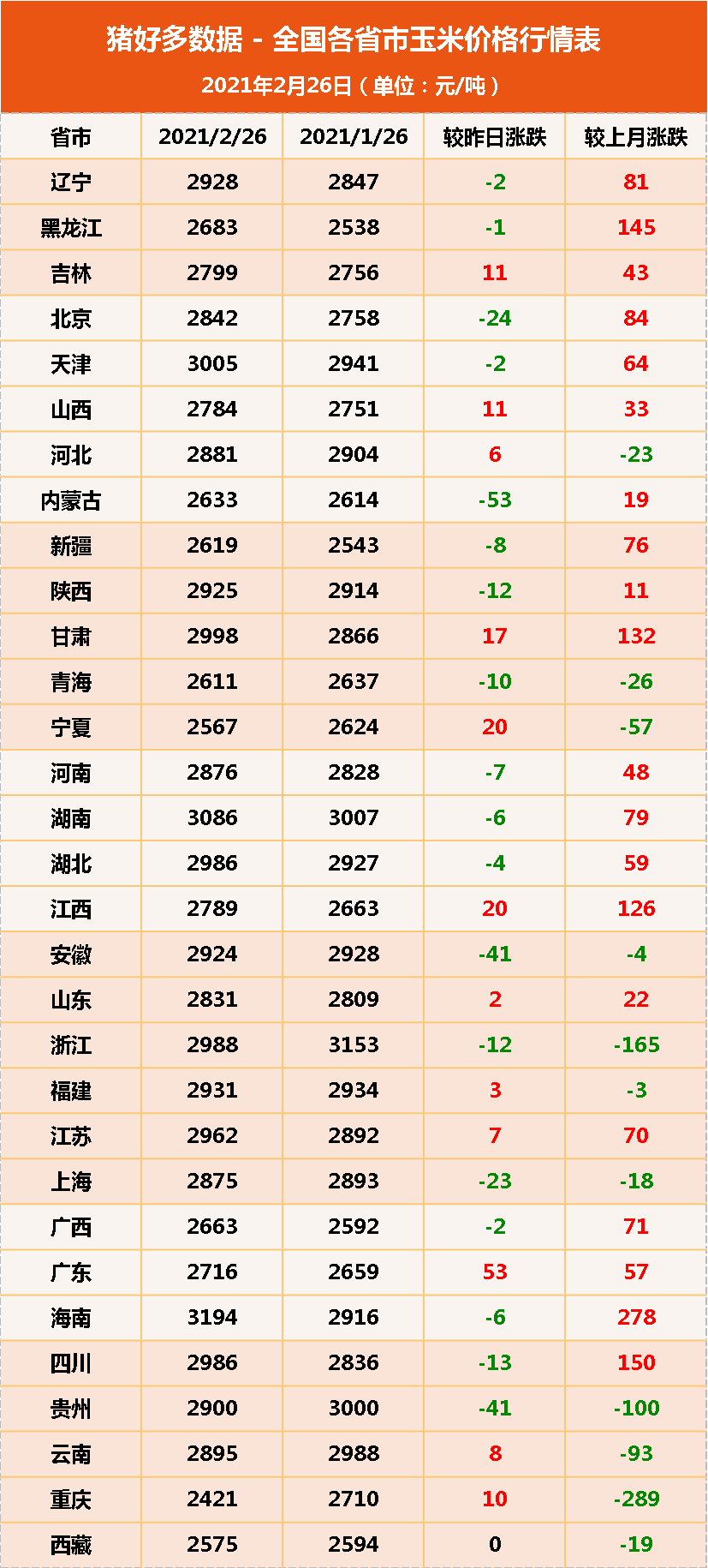 """2月26日饲料原料:豆粕追涨美豆意愿弱,玉米价格被""""高估""""?"""
