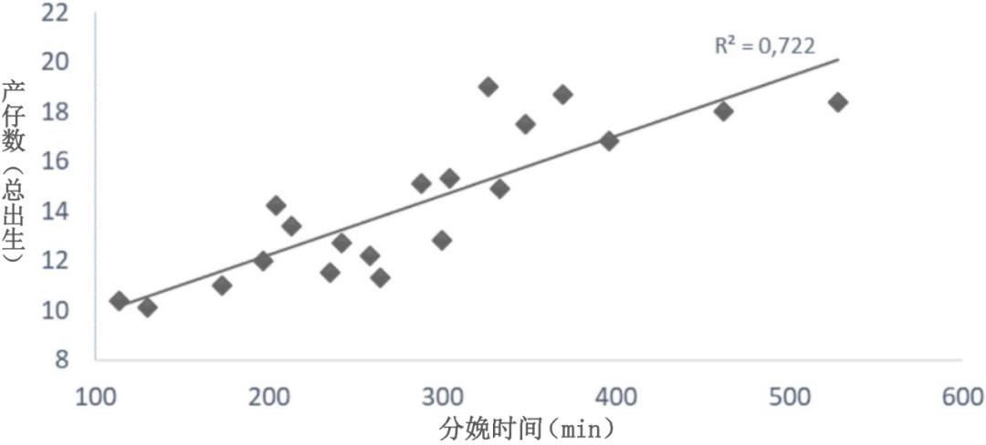 产仔数与分娩时间的线性关系图
