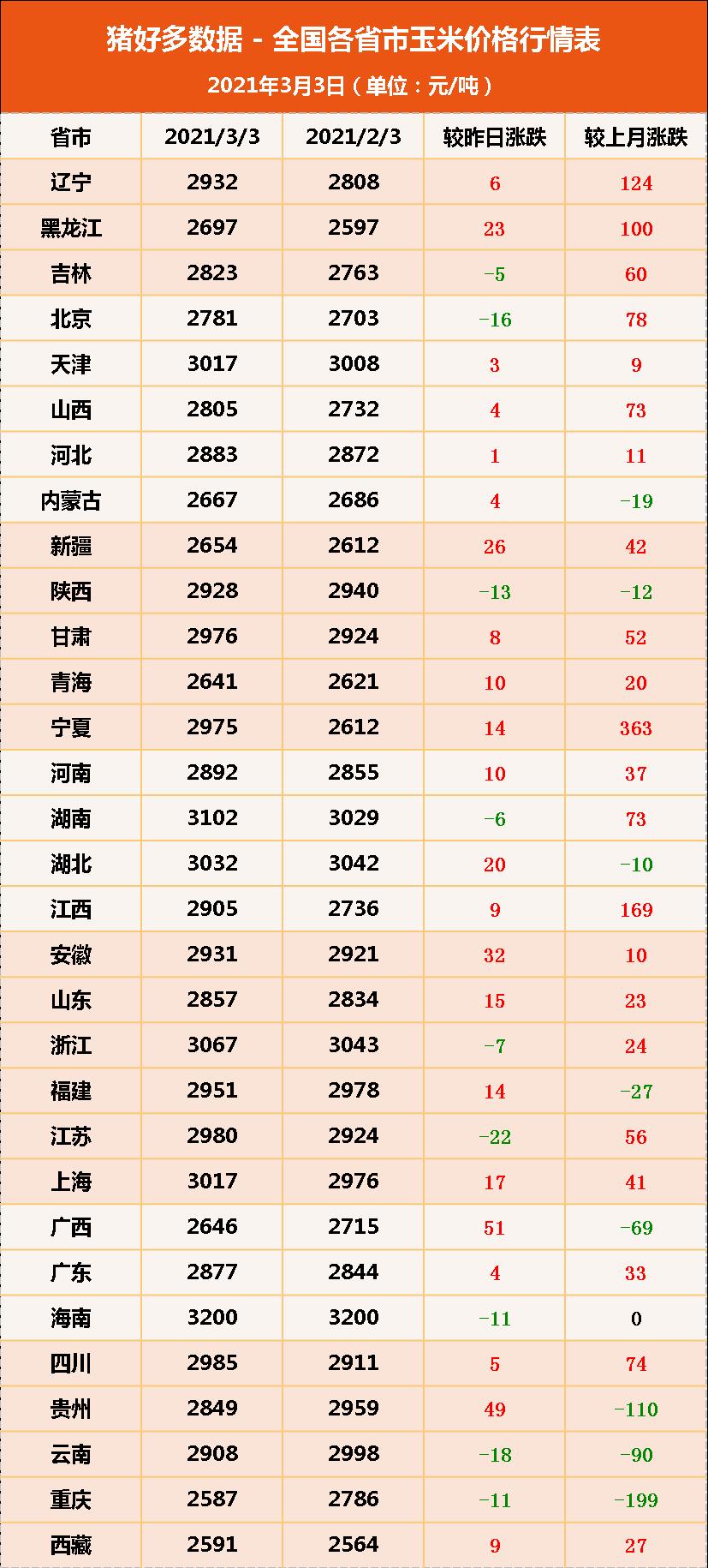 """3月3日饲料原料,玉米""""空窗期""""难跌,豆粕高地再次""""失守""""?"""
