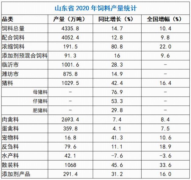 山东饲料产量领跑全国