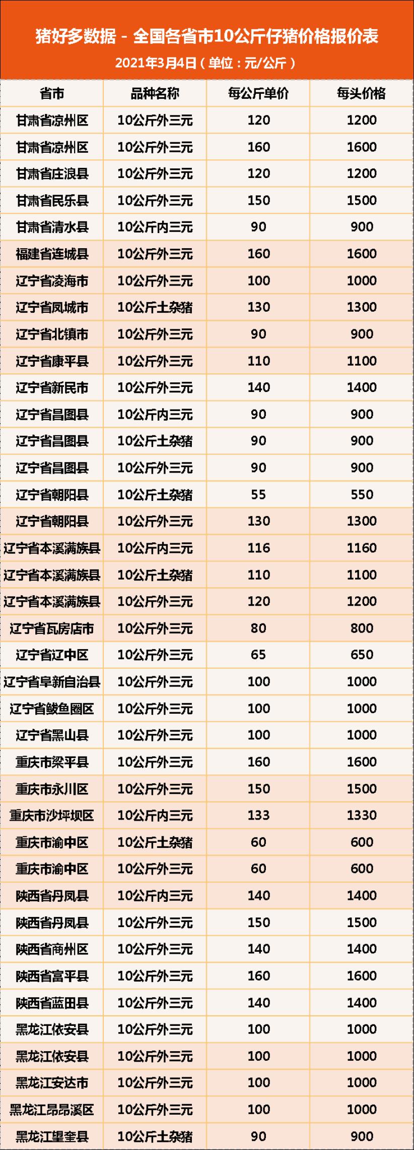 """3月4日10公斤仔猪价格,仔猪有上涨""""噱头"""",能否再破高位?"""