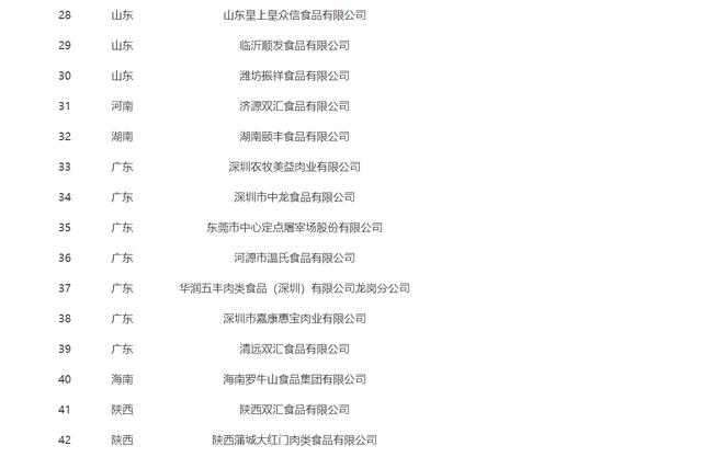 全国生猪屠宰标准化示范厂名单