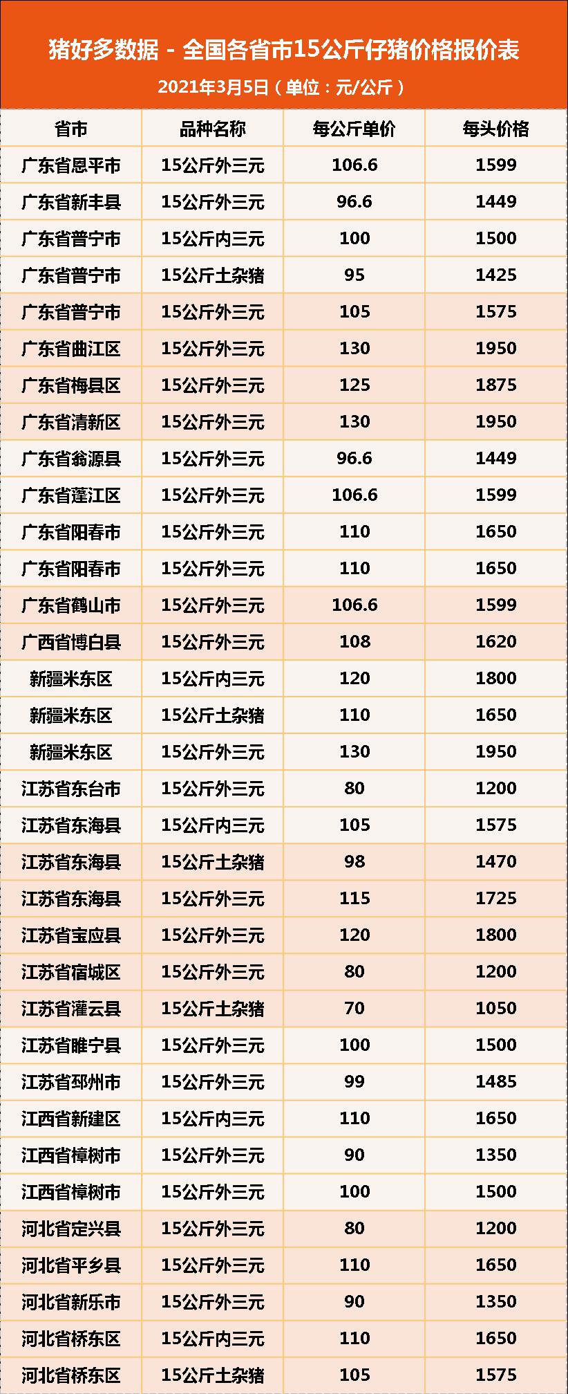 3月5日15公斤仔猪价格,猪价跌,仔猪涨,猪价市场陷入漩涡?