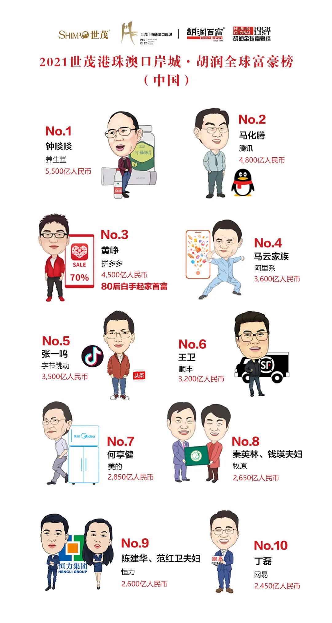 2021胡润全球富豪榜出炉