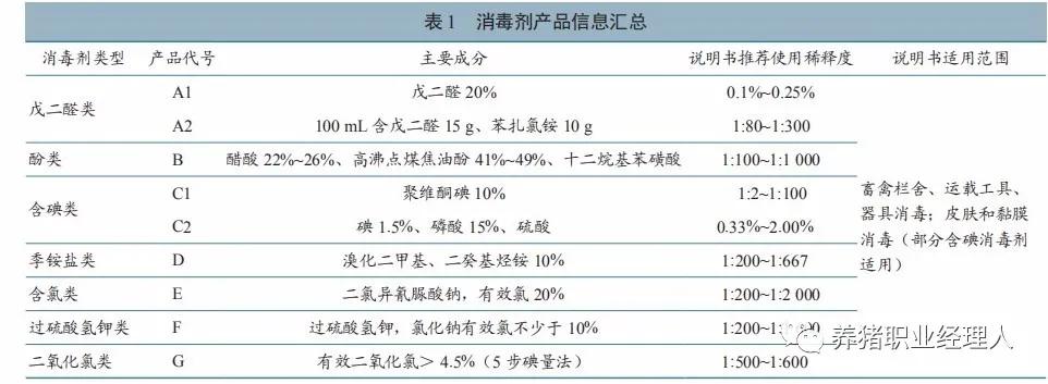 七类消毒剂对非洲猪瘟病毒荧光定量PCR检测结果的影响