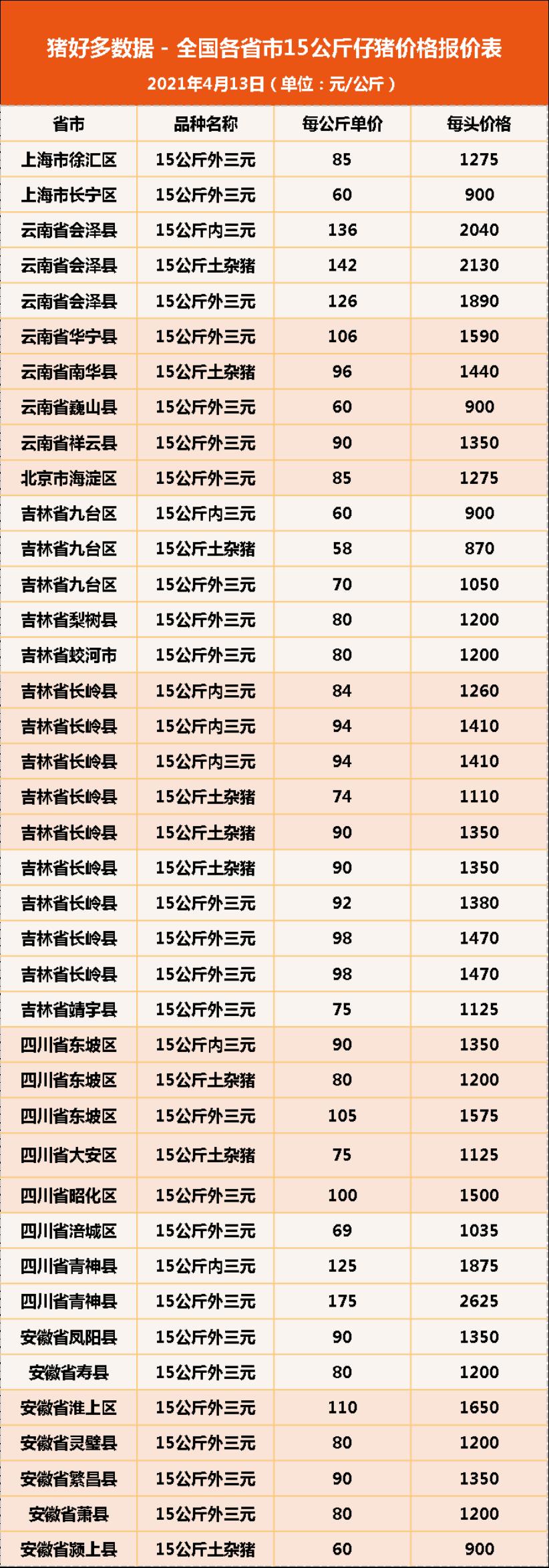 """4月13日15公斤仔猪价格,猪价开启""""逆袭""""之路,这波补栏稳了?"""