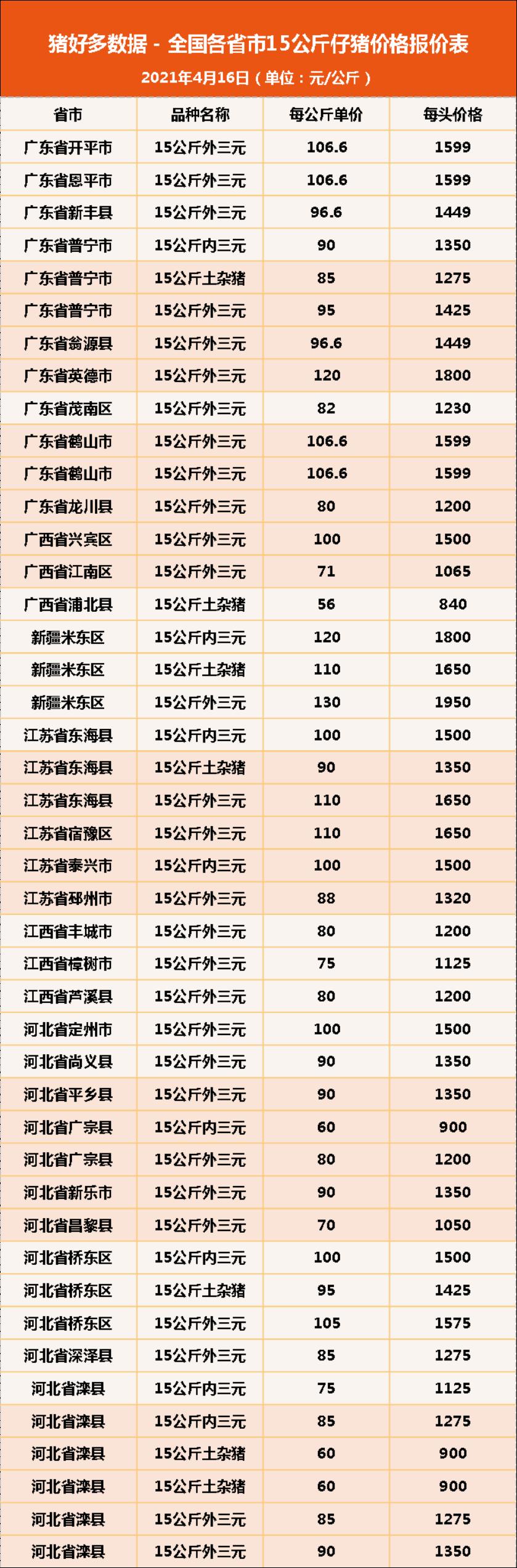 """16日15公斤仔猪价格:猪价连涨5天,暴跌的仔猪行情被""""唤醒""""?"""