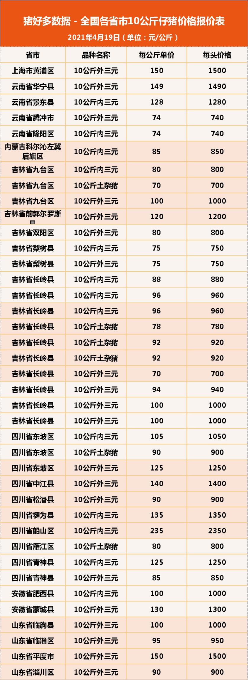 """19日10公斤仔猪价格:补栏掀起小高潮,仔猪还得再""""飞""""一会儿?"""