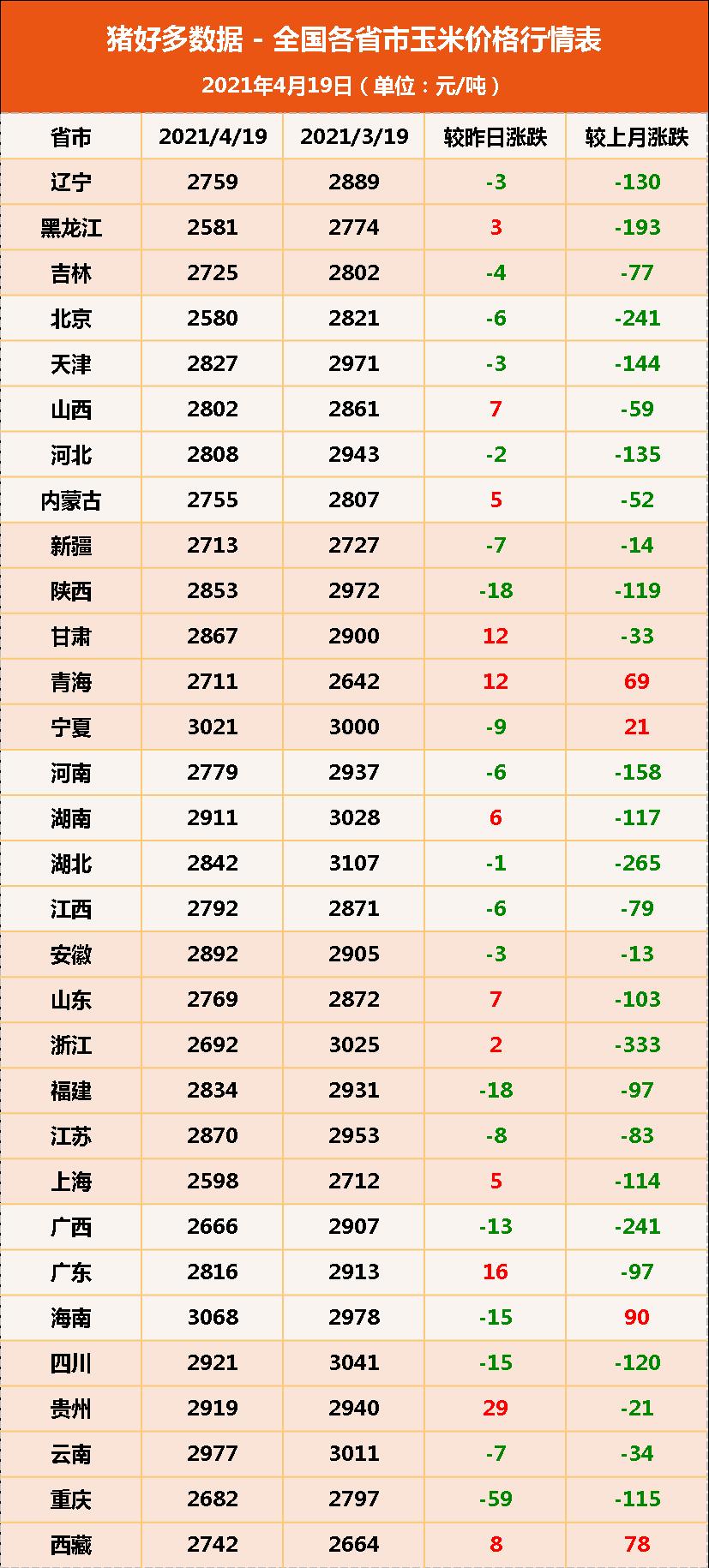 """19日饲料原料:豆粕难有大起色,玉米价格上涨为何如此""""困难""""?"""