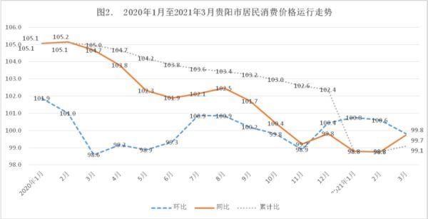 猪肉价格下降12.9%!贵阳3月CPI同比下降0.3%