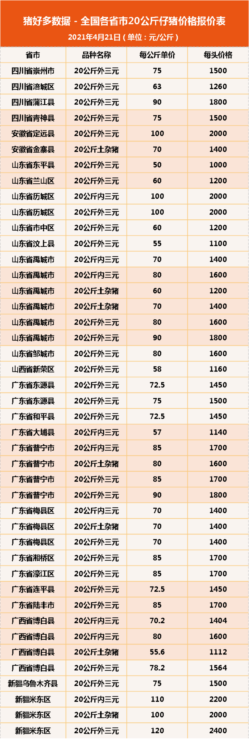 4月21日20公斤仔猪价格,猪价不稳,仔猪大涨,有人欢喜有人愁?